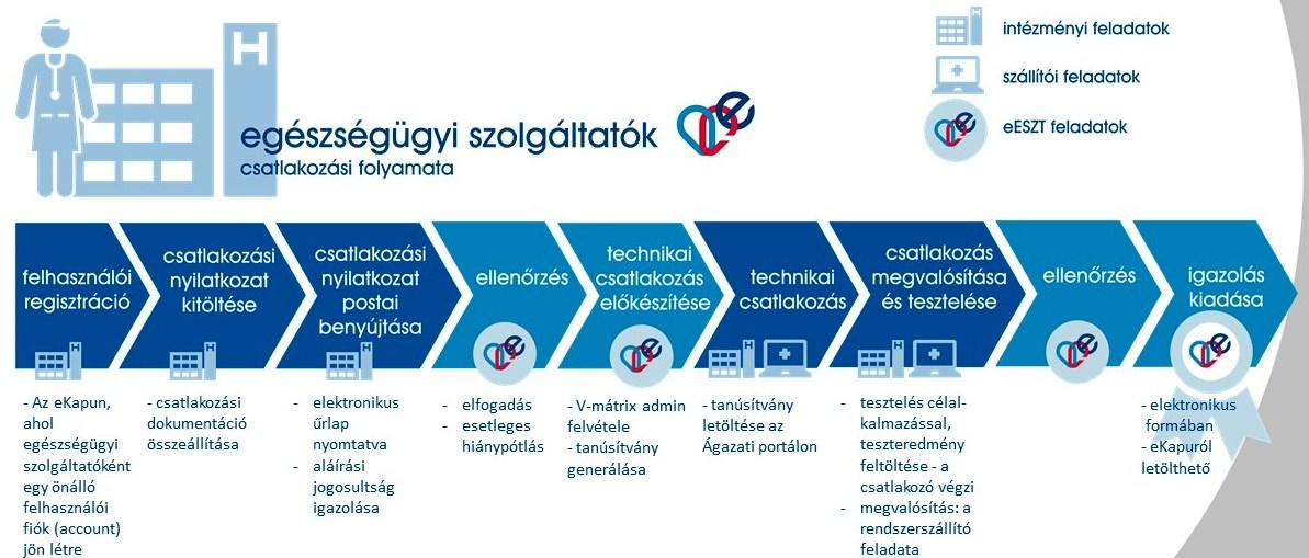 A csatlakozás lépései részletesen - az AEEK tájékoztatója