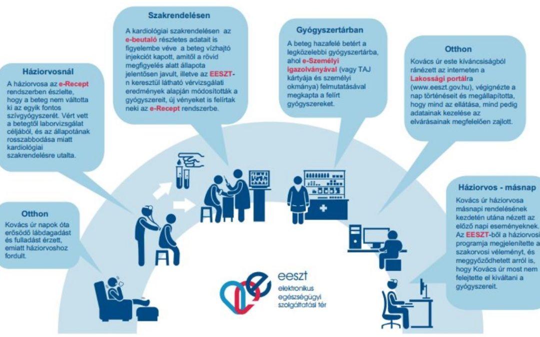 EESZT infografika - Teljes mértékben életszerű??? :-)