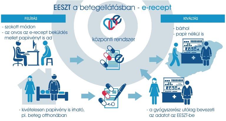Célegyenesben az EESZT ágazati bevezetése