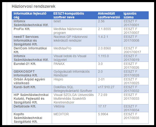 Újabb háziorvosi szoftverek kerültek fel az EESZT listájára