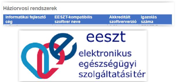 Jelenleg ezekben a háziorvosi szoftverekben működik az EESZT