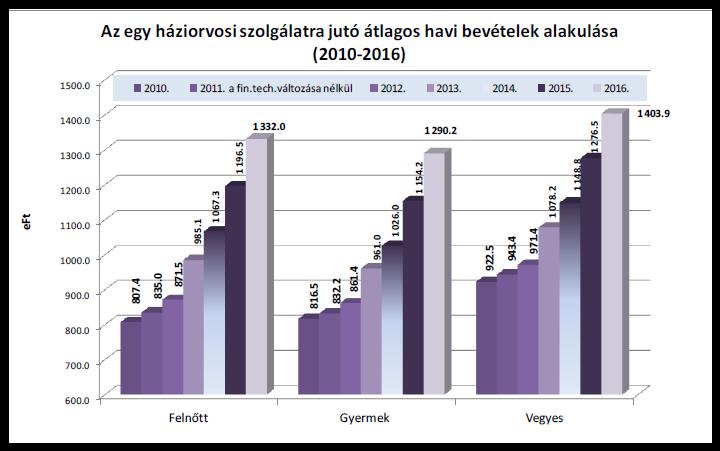 403.9eFtAz egy háziorvosi szolgálatra jutó átlagos havi bevételek alakulása (2010-2016)