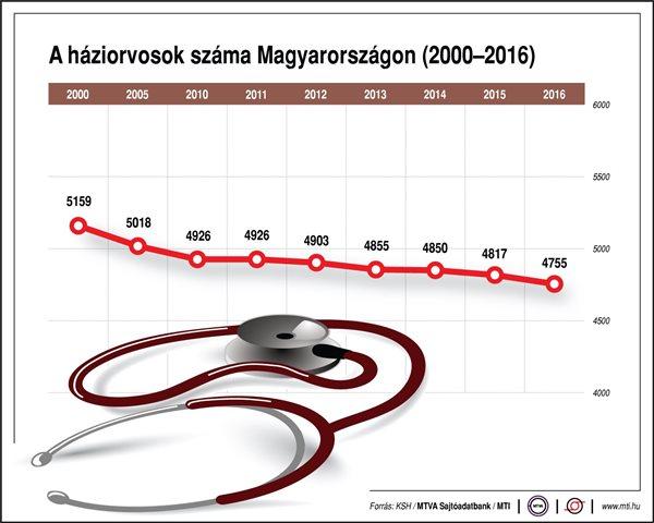 KSH adatok: Tizenhat év alatt több mint kétezerrel nőtt az egy háziorvosra jutó éves betegforgalom  #ksh #háziorvos #alapellátás #ápolónő #ápoló #körzetinővér #betegellátás  https://haziorvosinfo.hu/ksh-adatok-tizenhat-ev-alatt-tobb-mint-ketezerrel-nott-az-egy-haziorvosra-juto-eves-betegforgalom