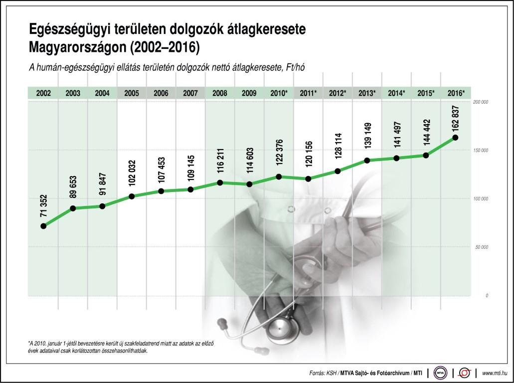 Az egészségügyi területen dolgozók átlagkeresete Magyarországon, 2002-2016