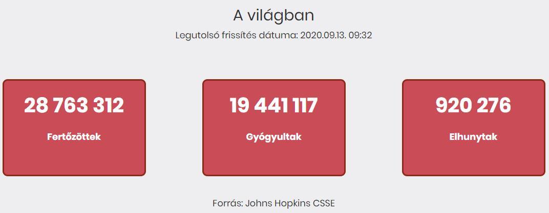 2020.09.13. reggeli koronavírus adatok