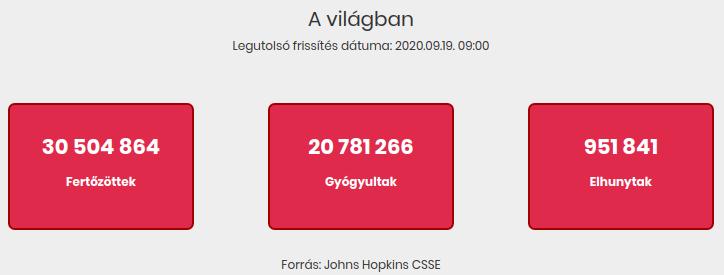2020.09.19. reggeli koronavírus adatok