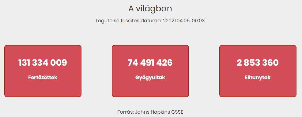 2021.04.05. reggeli koronavírus adatok